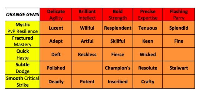 orange gems