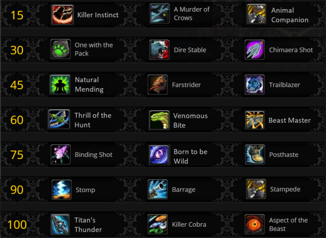 current talents artifact